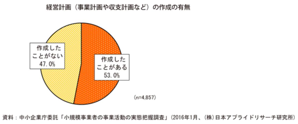中小企業庁のデータ「経営計画と売上の関係」