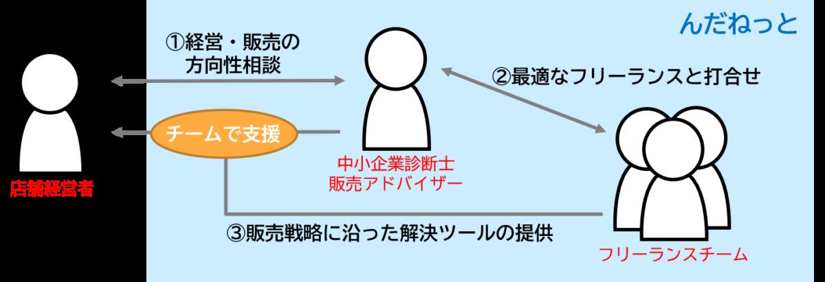 集客支援サービス「んだねっと」イメージ図